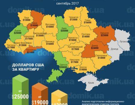 Середні ціни на квартири в Кропивницькому та інших містах. ІНФОГРАФІКА