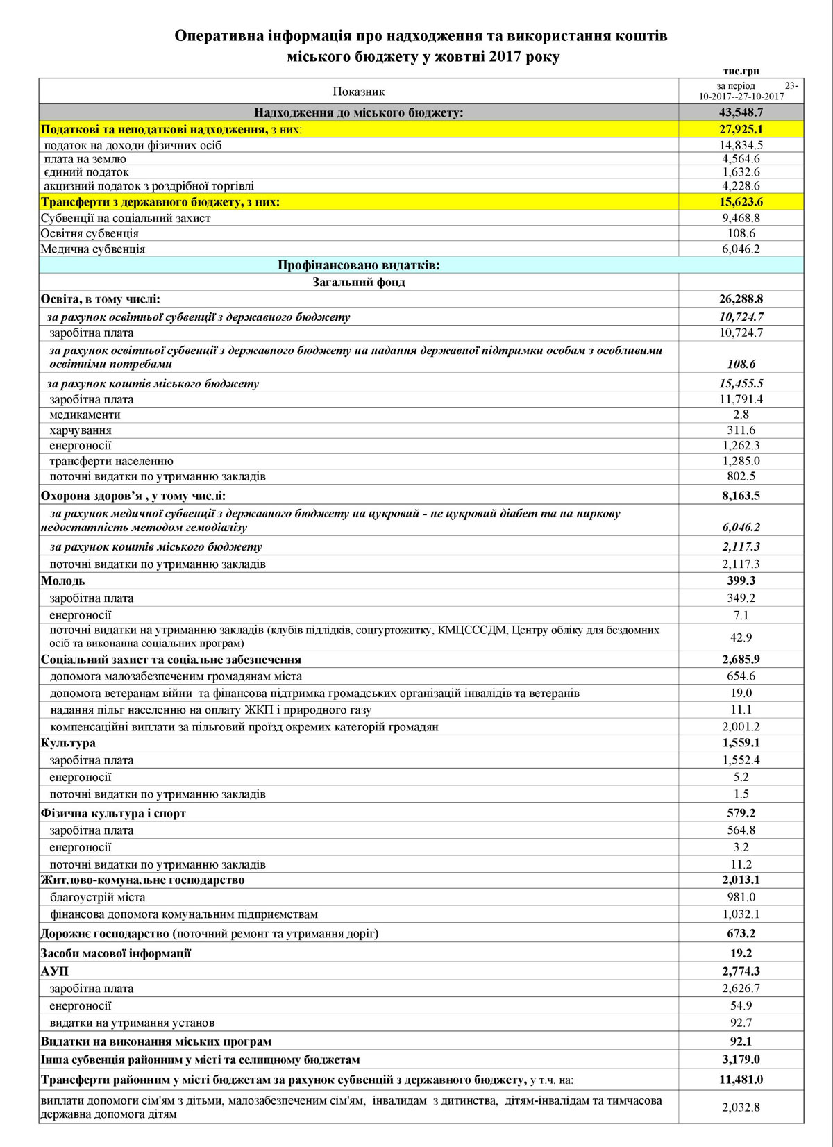 Як міська рада Кропивницького витрачала бюджет у жовтні. ДОКУМЕНТ - 1 - Життя - Без Купюр
