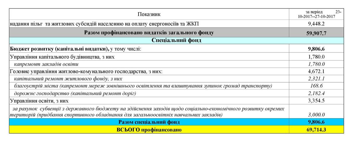Як міська рада Кропивницького витрачала бюджет у жовтні. ДОКУМЕНТ - 2 - Життя - Без Купюр