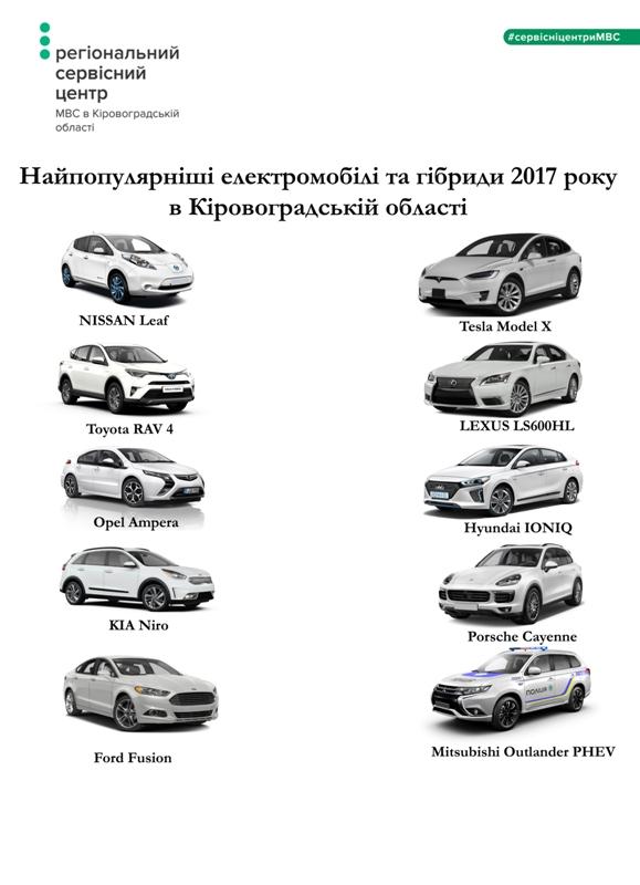 Без Купюр На Кіровоградщині ще 11 водіїв пересіли на електрокари Події  Сервісний центр МВС електрокари гібриди