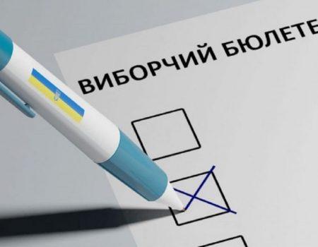 За попередніми результатами виборів, на Кіровоградщині в п'яти із шести сільрад залишаться ті самі голови
