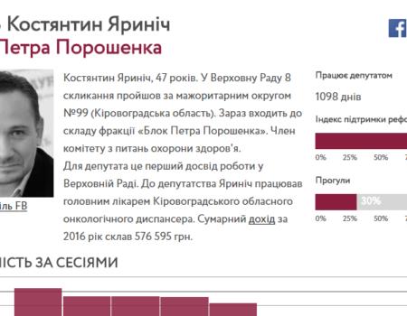 Як нардепи від Кіровоградщини підтримують реформаторські закони. ІНФОГРАФІКА