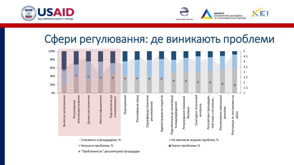 Розвиток бізнесу на Кіровоградщині стримують податковий тиск і погана інфраструктура. ІНФОГРАФІКА - 5 - Бізнес - Без Купюр