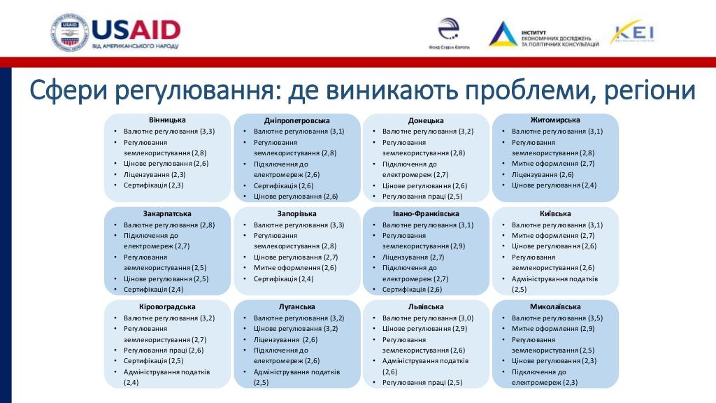 Розвиток бізнесу на Кіровоградщині стримують податковий тиск і погана інфраструктура. ІНФОГРАФІКА - 6 - Бізнес - Без Купюр
