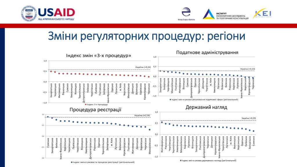Розвиток бізнесу на Кіровоградщині стримують податковий тиск і погана інфраструктура. ІНФОГРАФІКА - 7 - Бізнес - Без Купюр