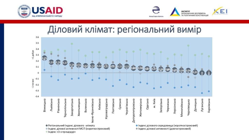 Розвиток бізнесу на Кіровоградщині стримують податковий тиск і погана інфраструктура. ІНФОГРАФІКА - 1 - Бізнес - Без Купюр