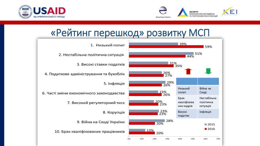 Розвиток бізнесу на Кіровоградщині стримують податковий тиск і погана інфраструктура. ІНФОГРАФІКА - 2 - Бізнес - Без Купюр