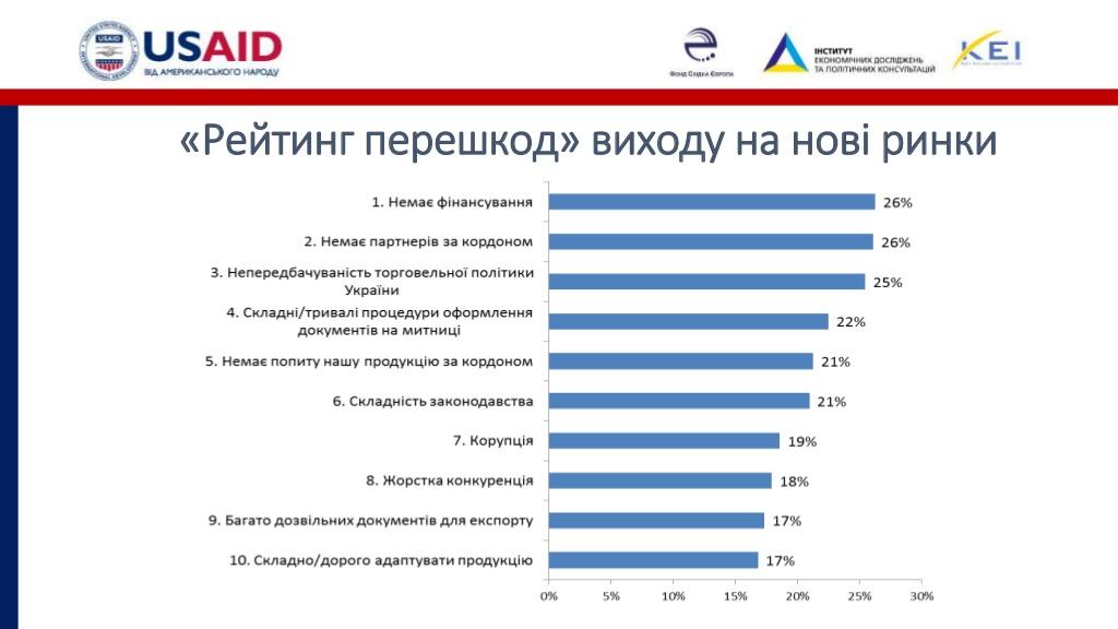 Розвиток бізнесу на Кіровоградщині стримують податковий тиск і погана інфраструктура. ІНФОГРАФІКА - 3 - Бізнес - Без Купюр