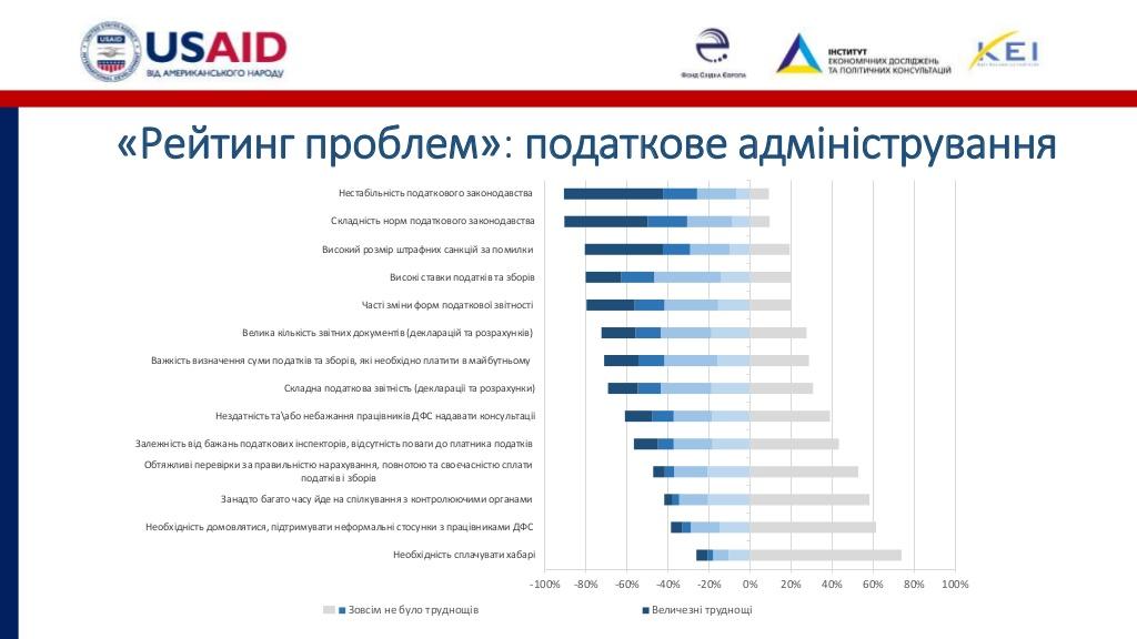 Без Купюр Розвиток бізнесу на Кіровоградщині стримують податковий тиск і погана інфраструктура. ІНФОГРАФІКА Аналiтика  опитування Кропивницький інфраструктура дослідження бізнес USAID