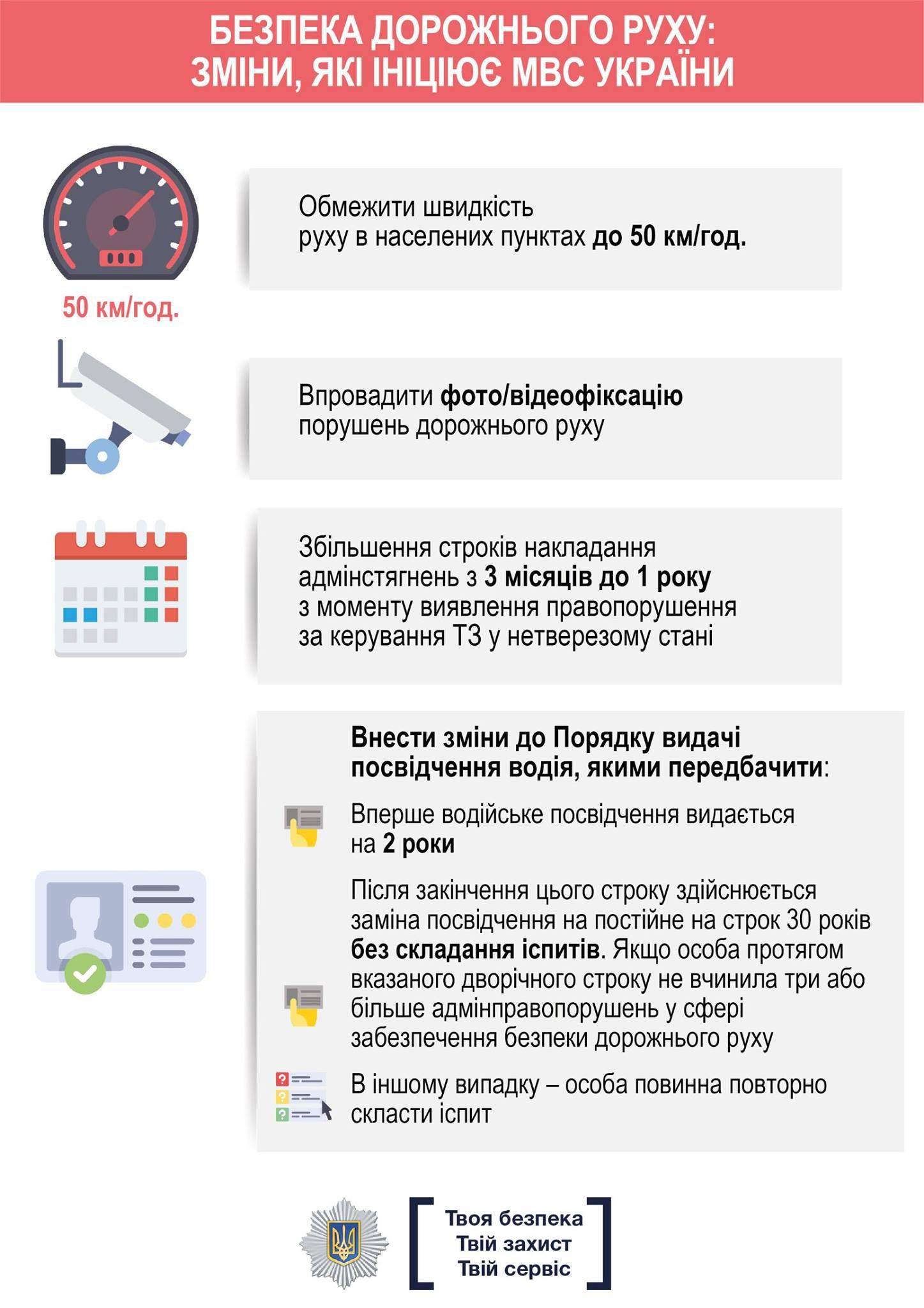 Без Купюр З нового року на водіїв Кіровоградської області чекає нововведення щодо швидкісного режиму Життя  ПДР обмеження щвидкісного режиму Кропивницький
