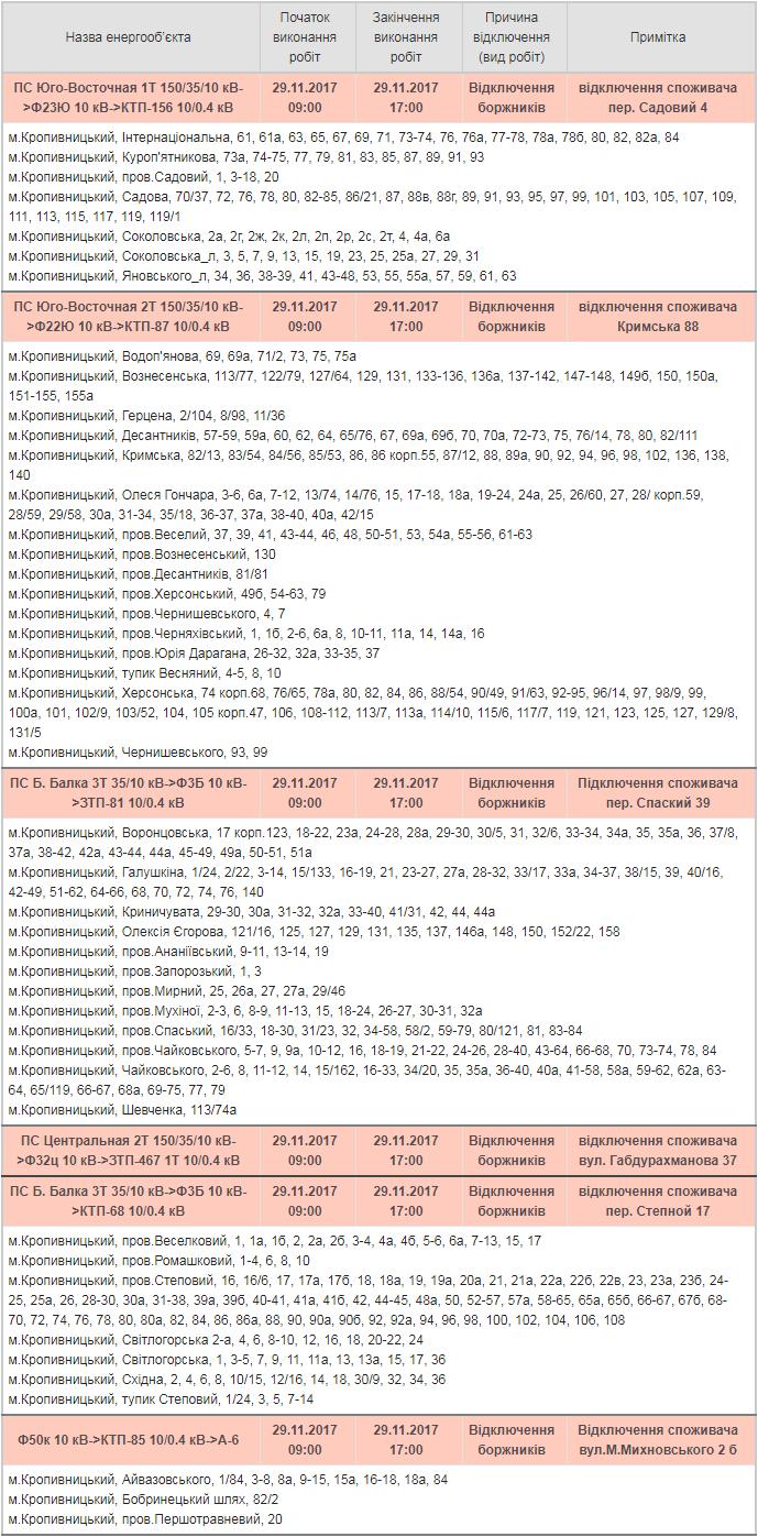 Без Купюр Сьогодні у Кропивницькому від електропостачання відключили майже 900 абонентів Життя  Кропивницький Кіровоградобленерго електропостачання графік
