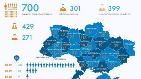 Восьмеро претендентів на посади суддів у місцеві суди Кіровоградщини склали відбірковий іспит