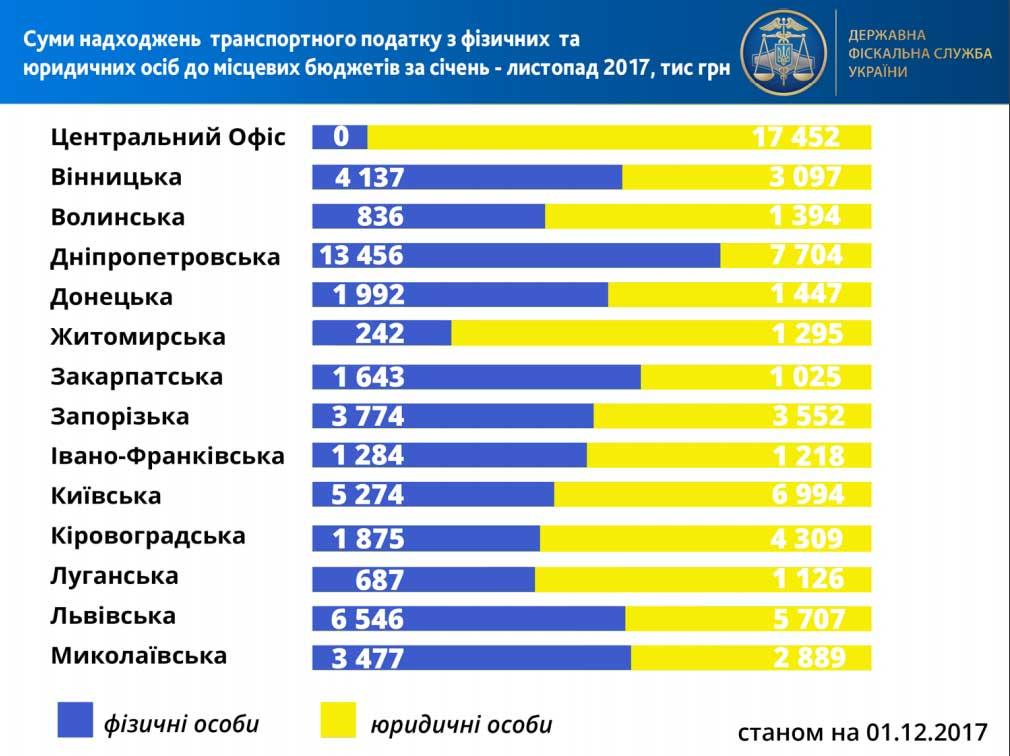 """Без Купюр """"Елітні податки"""": скільки на Кіровоградщині сплатили власники люксових автомобілів. ІНФОГРАФІКА Життя  Кропивницький вартість бюджет Range Rover Mercedes Benz Lexus BMW"""