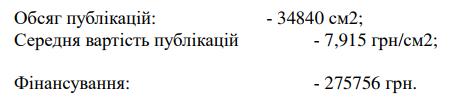 Скільки міська рада Кропивницького планує витратити на піар у новому році 2