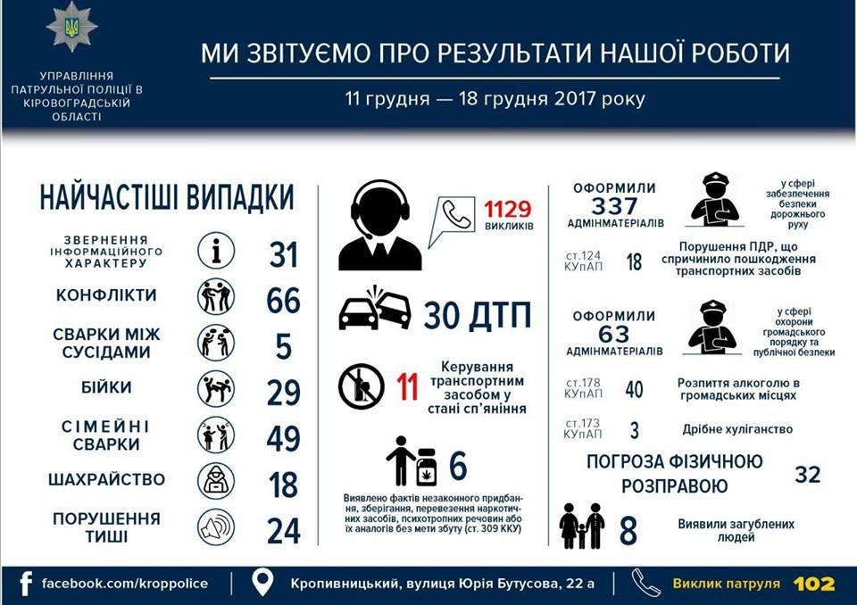Без Купюр 30 ДТП і 29 бійок: патрульна поліція Кропивницького відзвітувала за тиждень роботи. ІНФОГРАФІКА Життя  шахрайство Патрульна поліція ДТП
