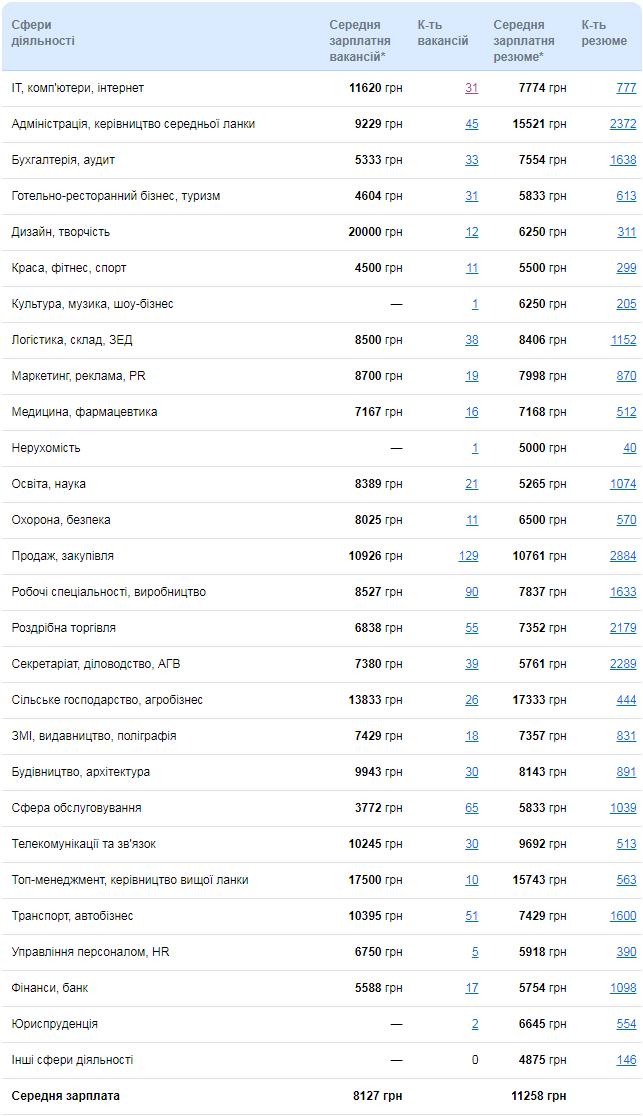 Рейтинг заробітних плат Кіровоградщини: 25 грудня 1