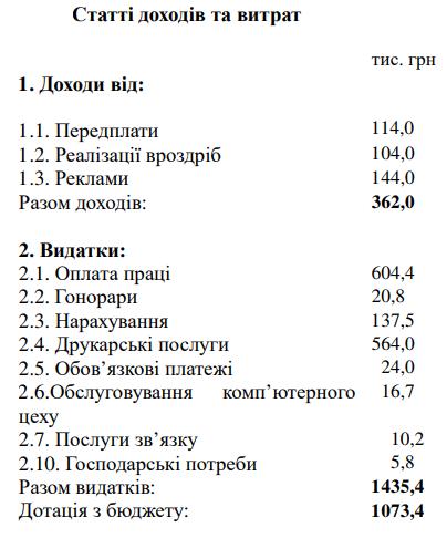 Скільки міська рада Кропивницького планує витратити на піар у новому році 1