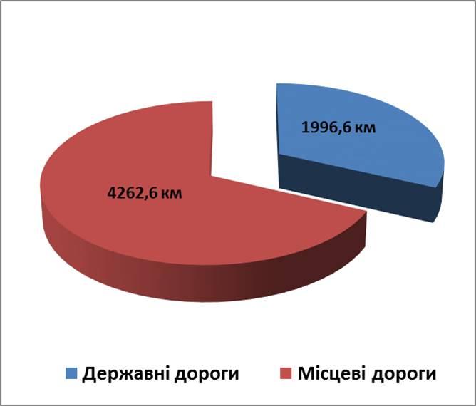 Без Купюр На баланс ОДА передали майже 600 доріг місцевого значення Життя  Кропивницький дороги