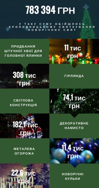 Без Купюр У скільки бюджету Кропивницького обійшлися новорічні свята. ІНФОГРАФІКА Аналiтика  ялинка Кропивницький