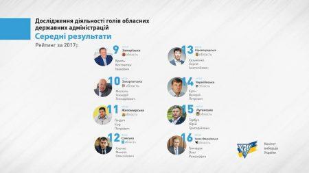Зростання економіки, корупція, рейдерство: КВУ назвав позитивні і проблемні тенденції на Кіровоградщині