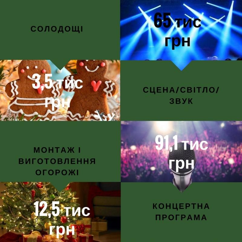 У скільки бюджету Кропивницького обійшлися новорічні свята. ІНФОГРАФІКА - 2 - Інфографіка - Без Купюр