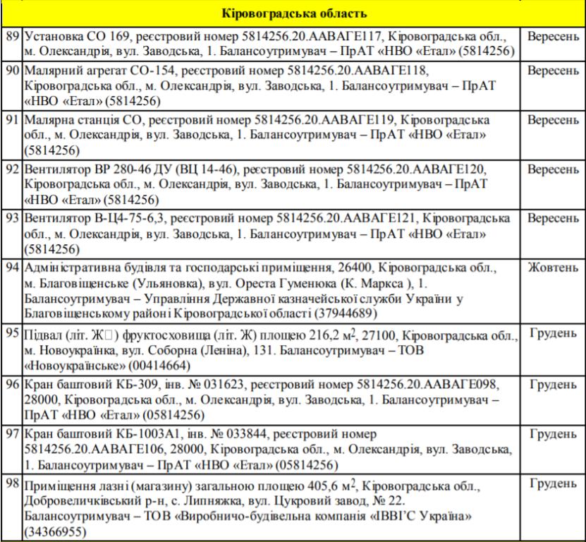 Фонд держмайна затвердив перелік об'єктів приватизації на Кіровоградщині Фото 1 - Життя - Без Купюр - Кропивницький
