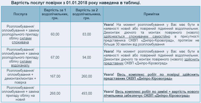 """Завдяки чому зменшилися тарифи """"Дніпро-Кіровоград"""", кого це стосується та чи варто радіти 1"""