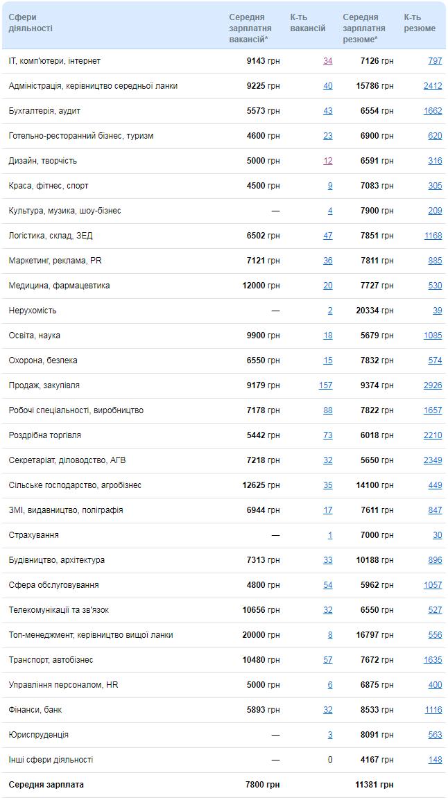 Рейтинг заробітних плат Кіровоградщини: 24 січня 1 - Життя - Без Купюр