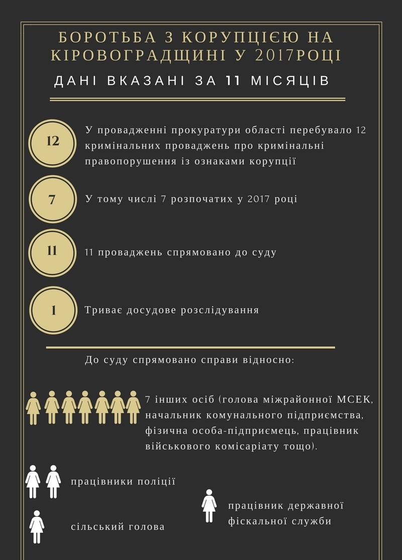 Результати боротьби з корупцією на Кіровоградщині у 2017 році. ІНФОГРАФІКА - 1 - Корупція - Без Купюр