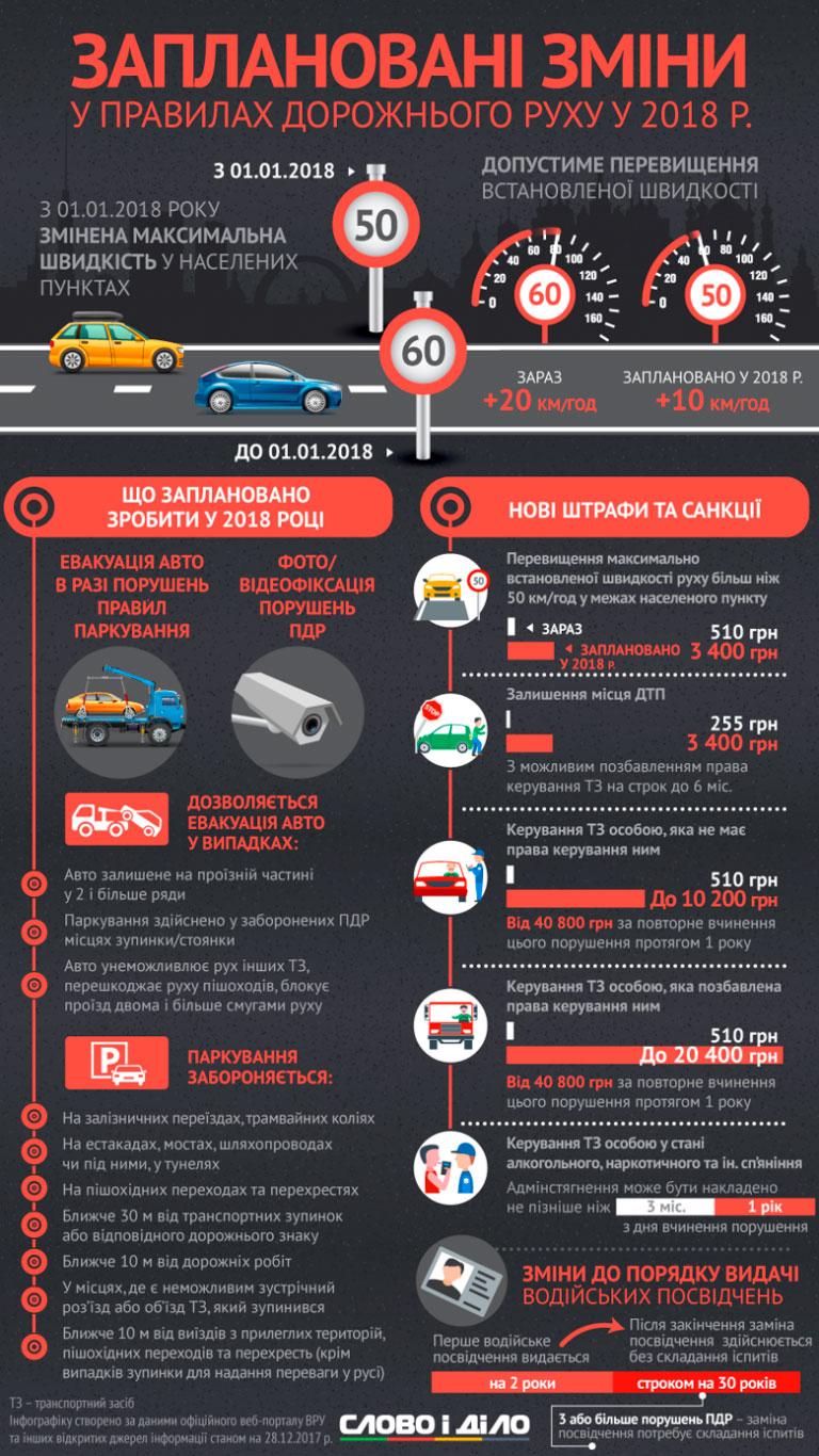 Без Купюр Не швидше 50 км/год: в Україні почали діяти нові ПДР. ІНФОГРАФІКА Аналiтика  штраф ПДР ДТП