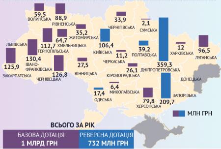Фінансування Кіровоградщини в 2018 році в порівнянні з іншими областями. ІНФОГРАФІКА
