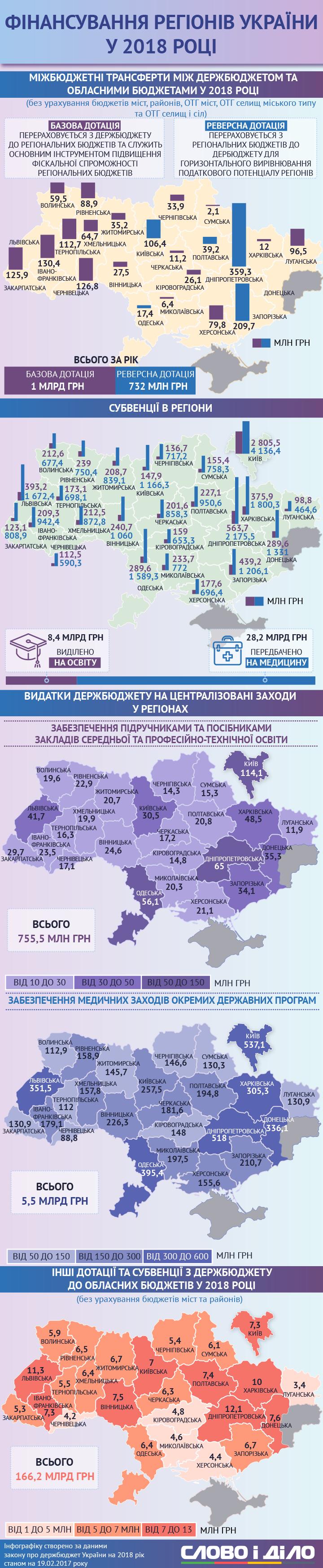 Фінансування Кіровоградщини в 2018 році в порівнянні з іншими областями. ІНФОГРАФІКА 1 - Аналiтика - Без Купюр