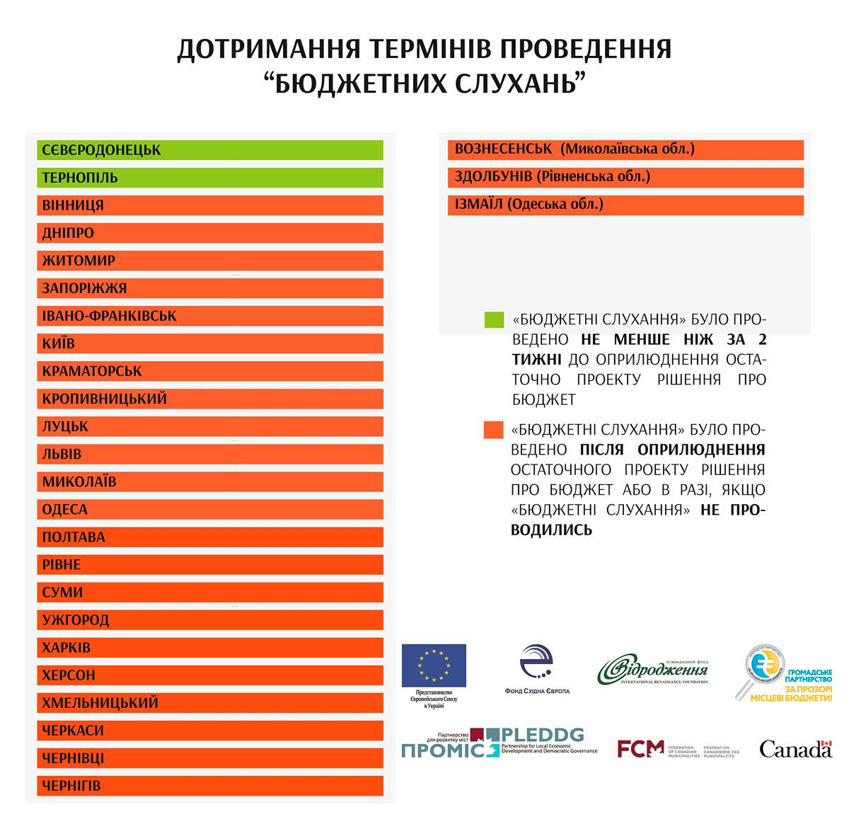 Без Купюр Бюджетний процес Кропивницького 2018 у всеукраїнському рейтингу. ІНФОГРАФІКА Аналiтика  Кропивницький інфографіка бюджетний процес бюджет