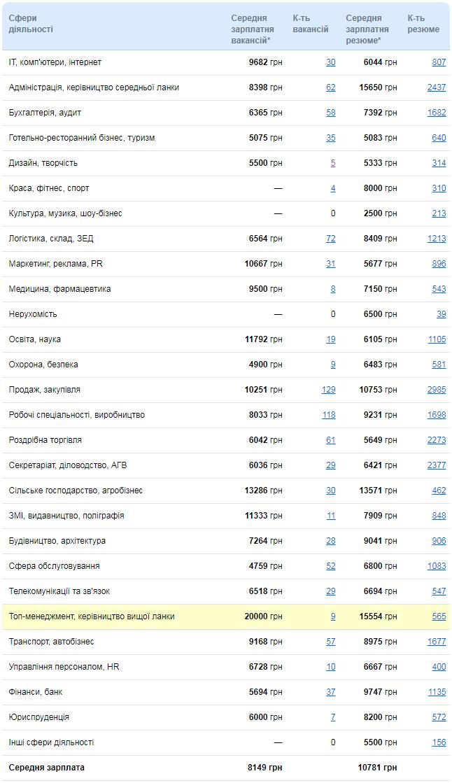 Без Купюр Рейтинг заробітних плат Кіровоградщини: 26 лютого Події  рейтинг зарплат Кіровоградщина