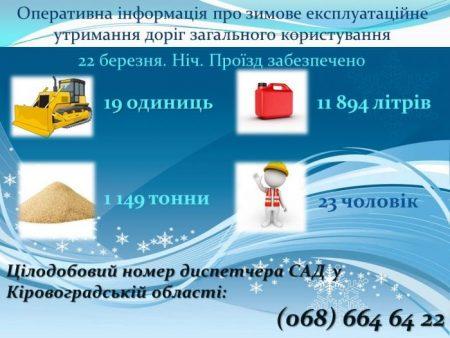 За ніч на розчищення доріг Кіровоградщини витратили майже 12тисяч літрів пального. ІНФОГРАФІКА