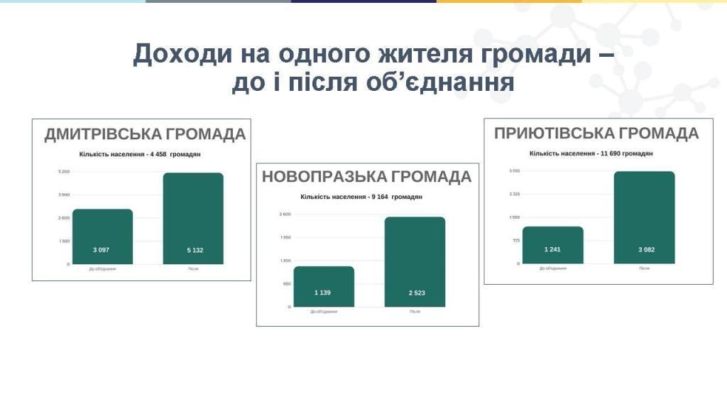 Що отримають громади на Кіровоградщині після виборів в ОТГ 2
