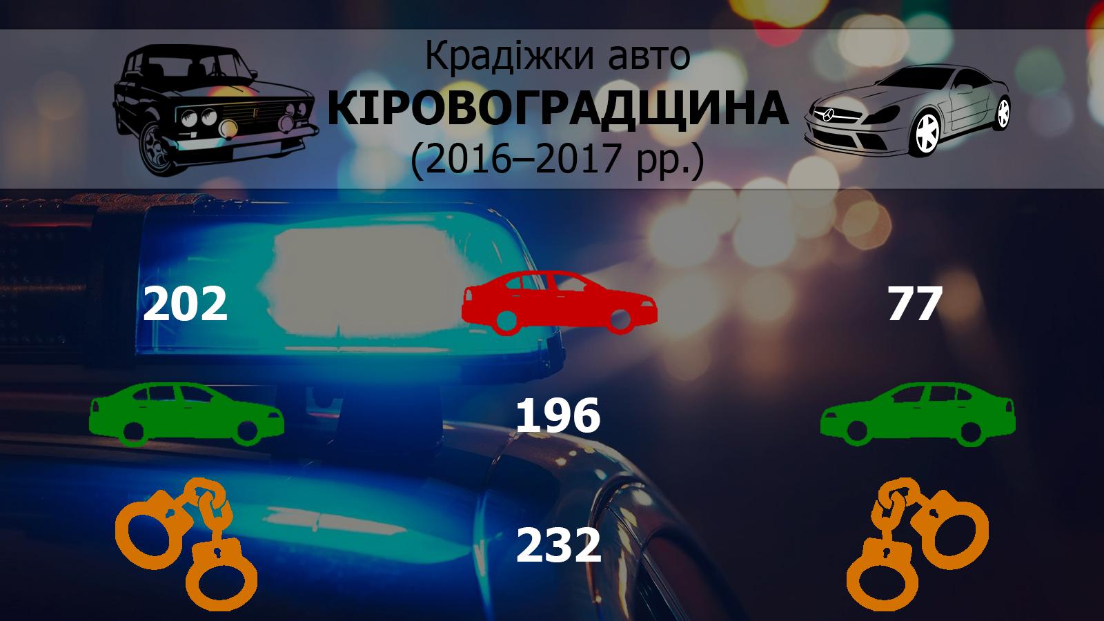 Як викрадають елітні автівки на Кіровоградщині та чому правоохоронцям складно шукати злодіїв 1