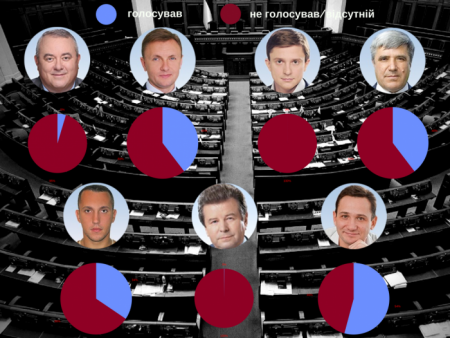 Як нардепи від  Кіровоградщини відвідують сесії і голосують навіть, коли відсутні. ІНФОГРАФІКА