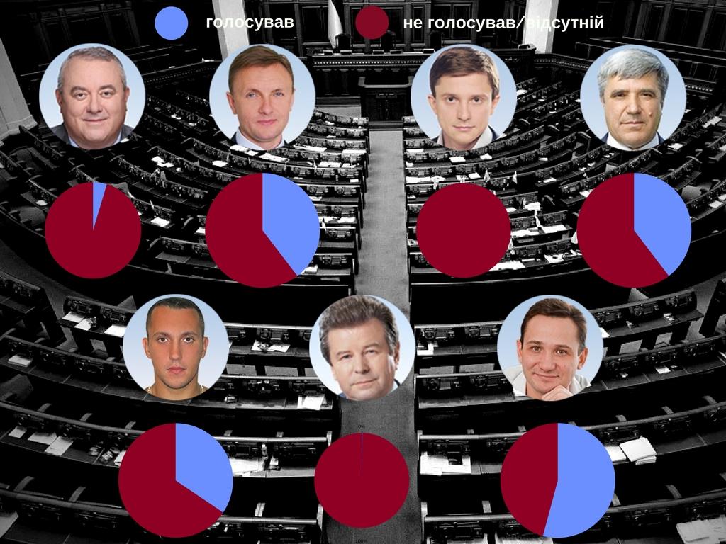 Як нардепи від  Кіровоградщини відвідують сесії і голосують навіть, коли відсутні. ІНФОГРАФІКА - 1 - Політика - Без Купюр