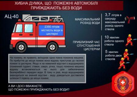 Рятувальники Кіровоградщини спростували міф про те, що приїжджають на виклик без води. ІНФОГРАФІКА