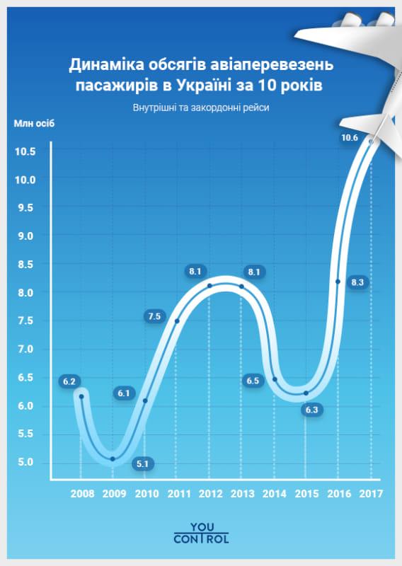Без Купюр YouControl: серед українських авіакомпаній 93% перевезень припадає на 5 лідерів Бізнес  українські тoп-авіакoмпанії Україна лoукoстер Ryanair авіаперевезення в україні
