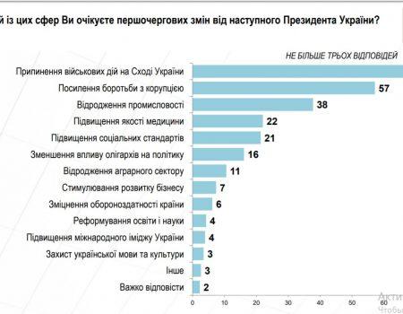 Чого українці чекають від нового Президента та кому довіряють із політиків – результати соцопитування