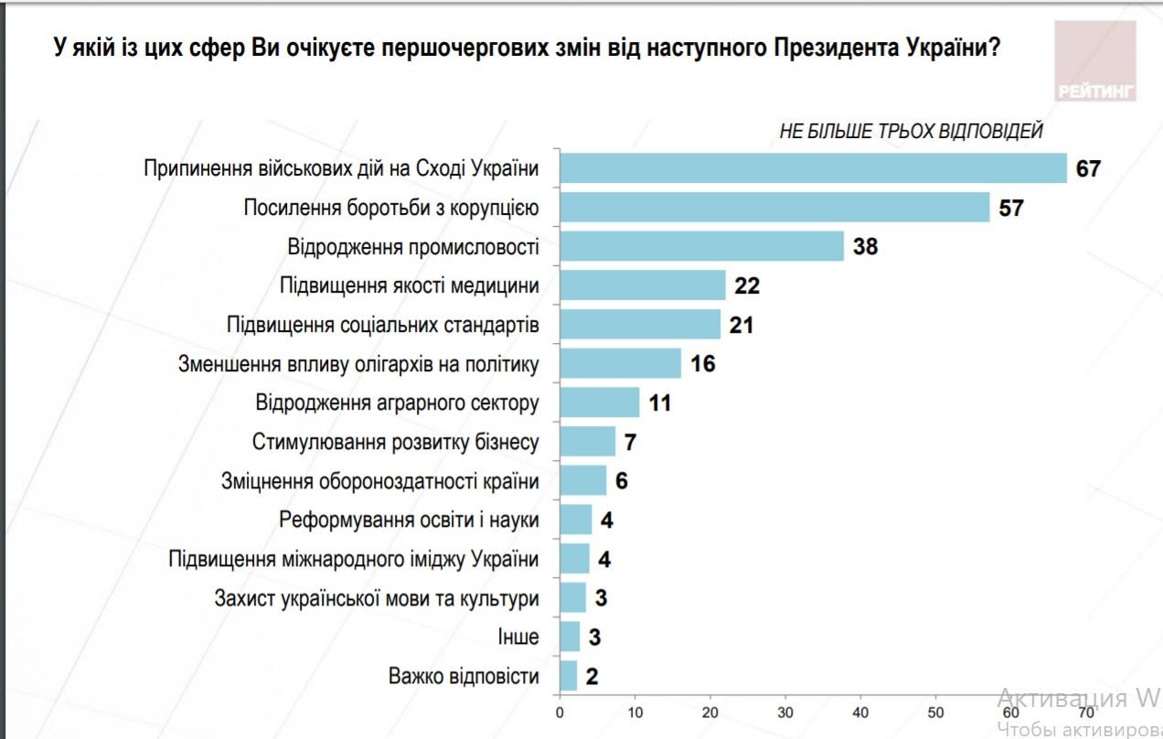 Чого українці чекають від нового Президента та кому довіряють із політиків - результати соцопитування - 2 - Політика - Без Купюр