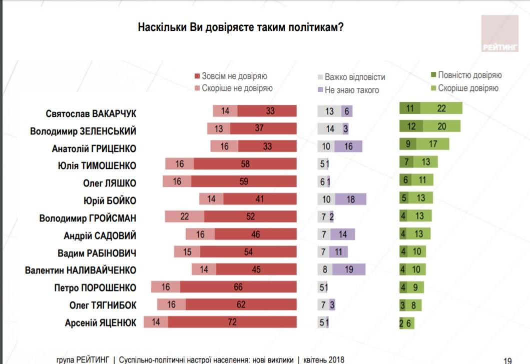Чого українці чекають від нового Президента та кому довіряють із політиків - результати соцопитування - 3 - Політика - Без Купюр