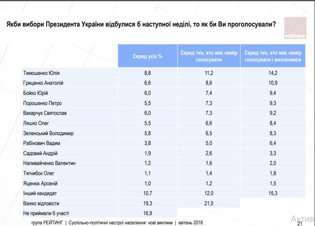 Без Купюр Чого українці чекають від нового Президента та кому довіряють із політиків - результати соцопитування Соціологія  соціологічна група Рейтинг Кіровоградщина електоральні настрої
