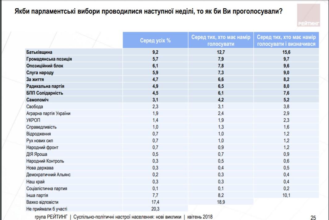 Чого українці чекають від нового Президента та кому довіряють із політиків - результати соцопитування - 5 - Політика - Без Купюр