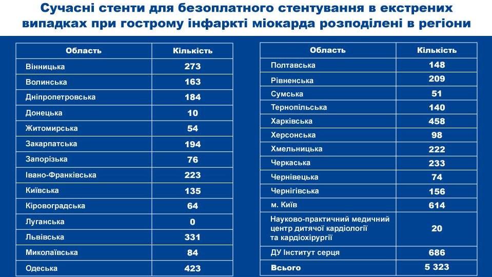 Без Купюр Кіровоградщина отримала 64 стенти для безкоштовного стентування при інфаркті Головне Здоров'я  стенти Рятуємо серця програма обласний кардіодиспансер МОЗ Кропивницький безплатне стентування