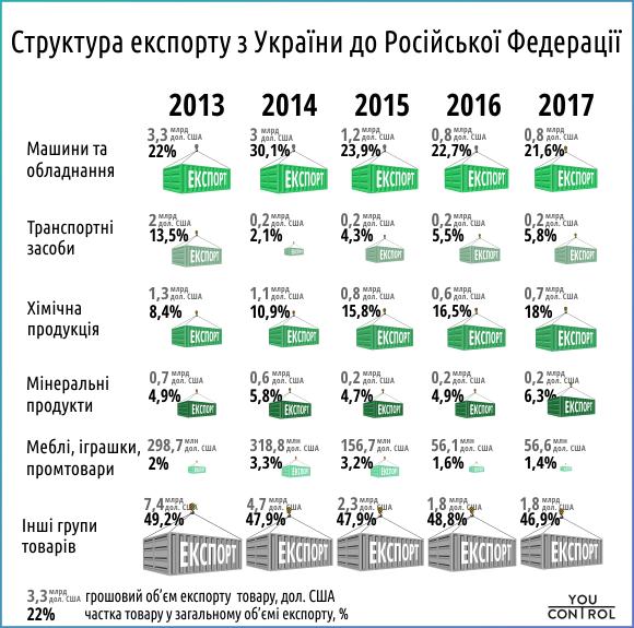 Без Купюр Кропивницький www.kypur.net - Бізнес - YouControl: Імпорт товарів з Росії до України зріс на 40%, експорт ‒ на 10% Фотографія 3