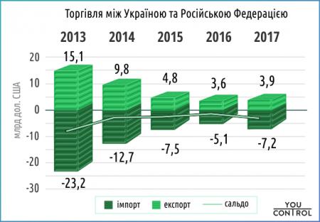 YouControl: Імпорт товарів з Росії до України зріс на 40%, експорт ‒ на 10%