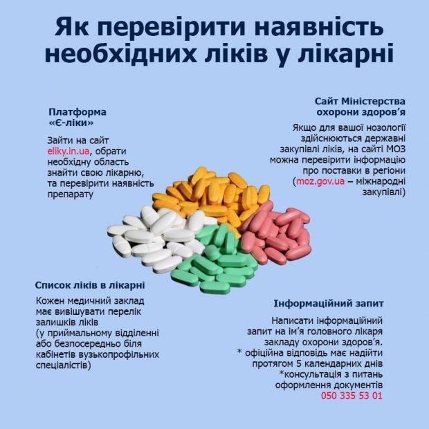 Без Купюр Кіровоградщина отримає безкоштовні ліки за п'ятьма державними програмами Здоров'я  МОЗ Кіровоградщина державні закупівлі безкоштовні ліки